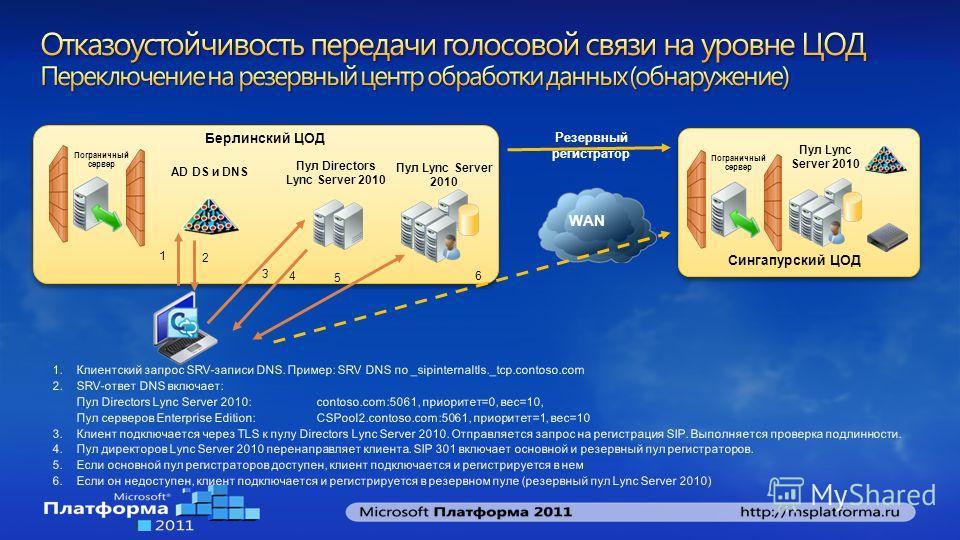 Сингапурский ЦОД Пул Lync Server 2010 Пограничный сервер Берлинский ЦОД Пул Lync Server 2010 Пул Directors Lync Server 2010 AD DS и DNS 1 2 3 4 5 Резервный регистратор WAN Пограничный сервер 6
