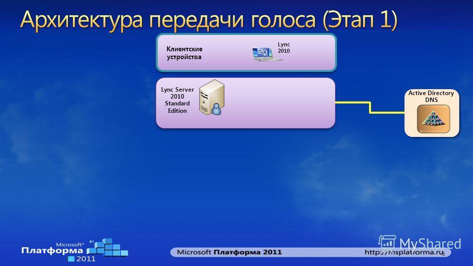 Клиентские устройства Active Directory DNS Lync Server 2010 Standard Edition 6 Lync 2010