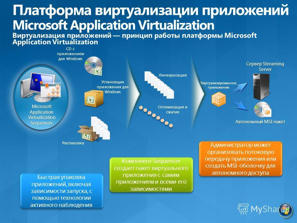 Microsoft Application Virtualization Sequencer Быстрая упаковка приложений, включая зависимости запуска, с помощью технологии активного наблюдения Компонент Sequencer создает пакет виртуального приложения с самим приложением и всеми его зависимостями