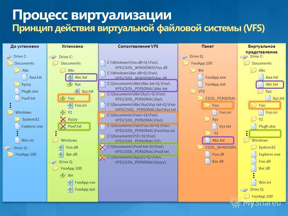 До установки Установка Пакет Виртуальное представление Сопоставления VFS