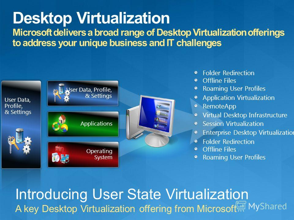 Folder Redirection Offline Files Roaming User Profiles Application Virtualization RemoteApp Virtual Desktop Infrastructure Session Virtualization Enterprise Desktop Virtualization User Data, Profile, & Settings Applications Operating System Folder Re