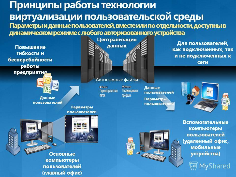 Вспомогательные компьютеры пользователей (удаленный офис, мобильные устройства) Основные компьютеры пользователей (главный офис) Данные пользователей Параметры пользователей Автономные файлы Централизация данных Повышение гибкости и бесперебойности р