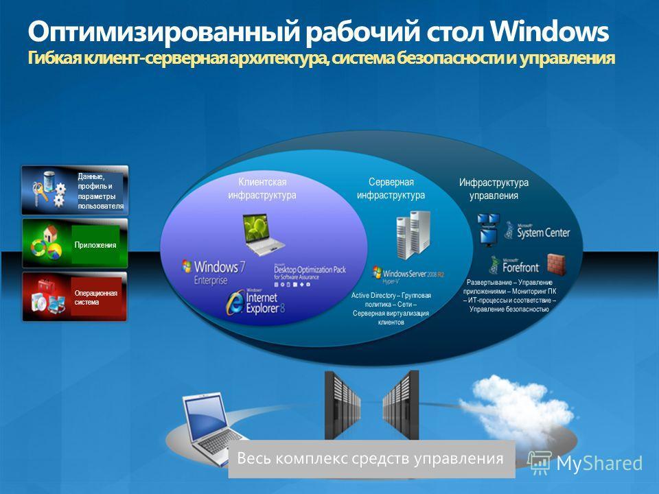 Данные, профиль и параметры пользователя Приложения Операционная система