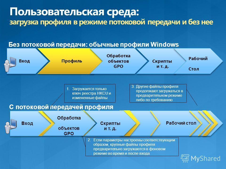 Вход Профиль Без потоковой передачи: обычные профили Windows Вход Рабочий стол С потоковой передачей профиля 1.Загружается только ключ реестра HKCU и измененные файлы 2.Если параметры настроены соответствующим образом, крупные файлы профиля предварит