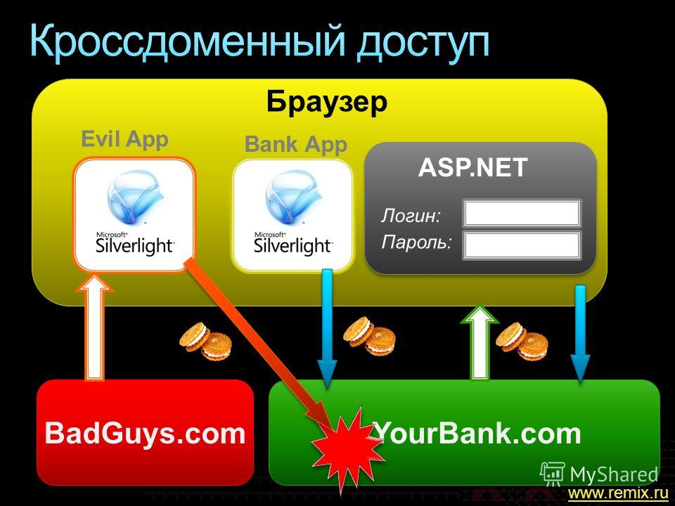 Браузер YourBank.com Bank App Evil App BadGuys.com