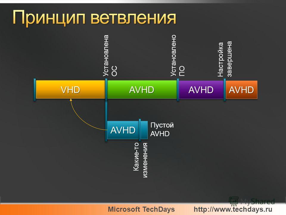 Microsoft TechDayshttp://www.techdays.ru VHDVHD Установлена ОС AVHDAVHD Установлено ПО AVHDAVHD AVHDAVHD Пустой AVHD Какие-то изменения Настройка завершена AVHDAVHD