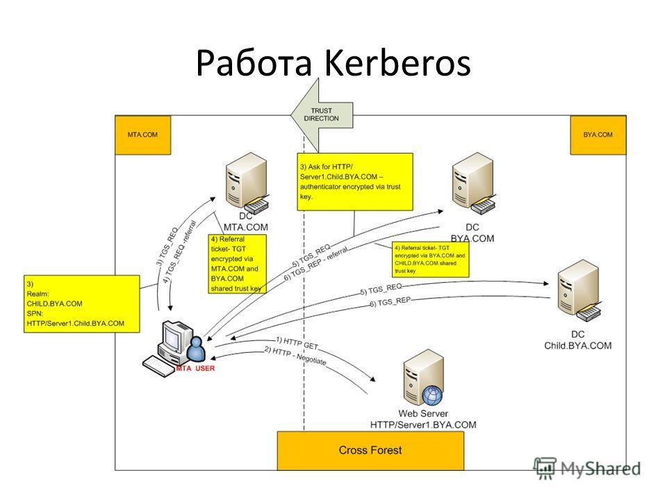 Работа Kerberos