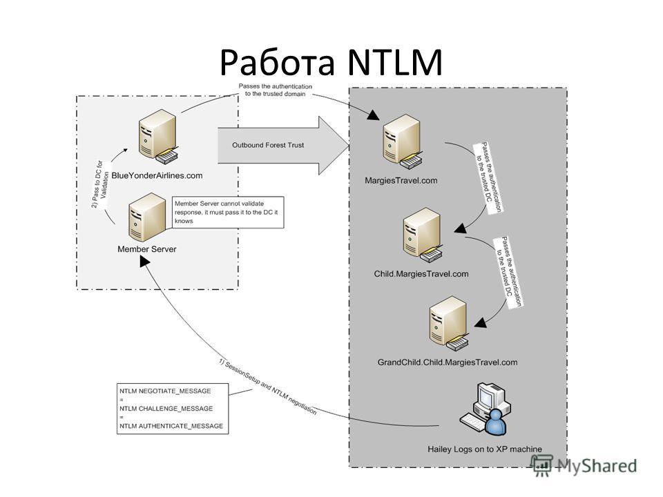 Работа NTLM