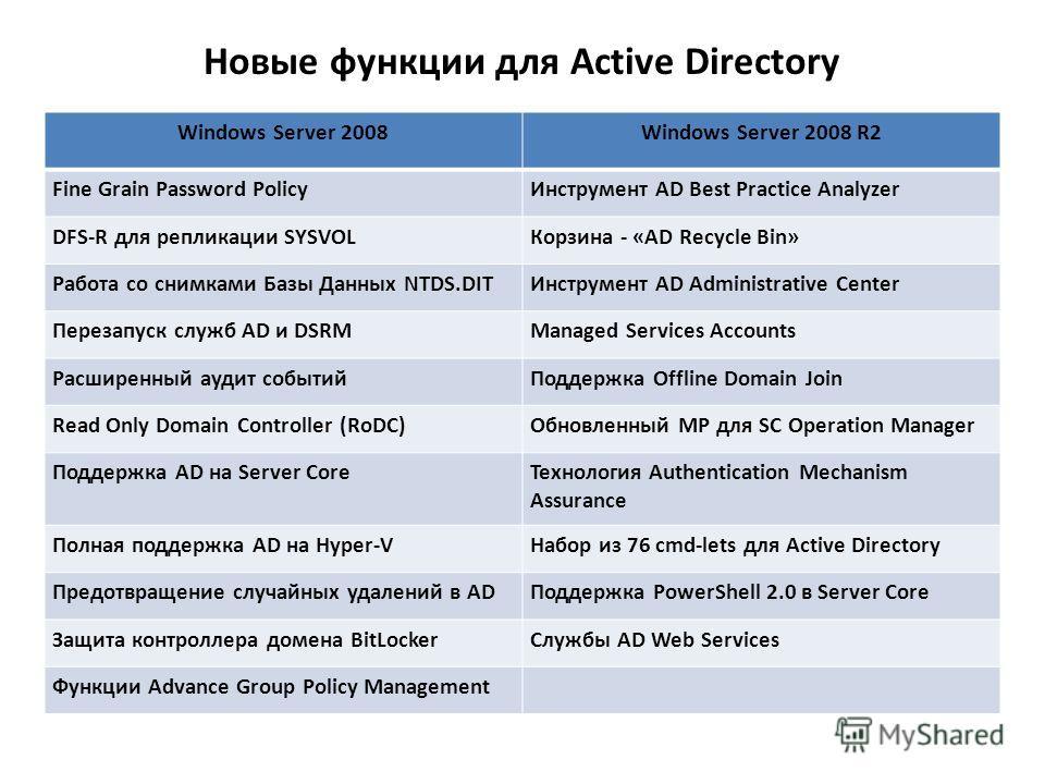 Новые функции для Active Directory Windows Server 2008Windows Server 2008 R2 Fine Grain Password PolicyИнструмент AD Best Practice Analyzer DFS-R для репликации SYSVOLКорзина - «AD Recycle Bin» Работа со снимками Базы Данных NTDS.DITИнструмент AD Adm