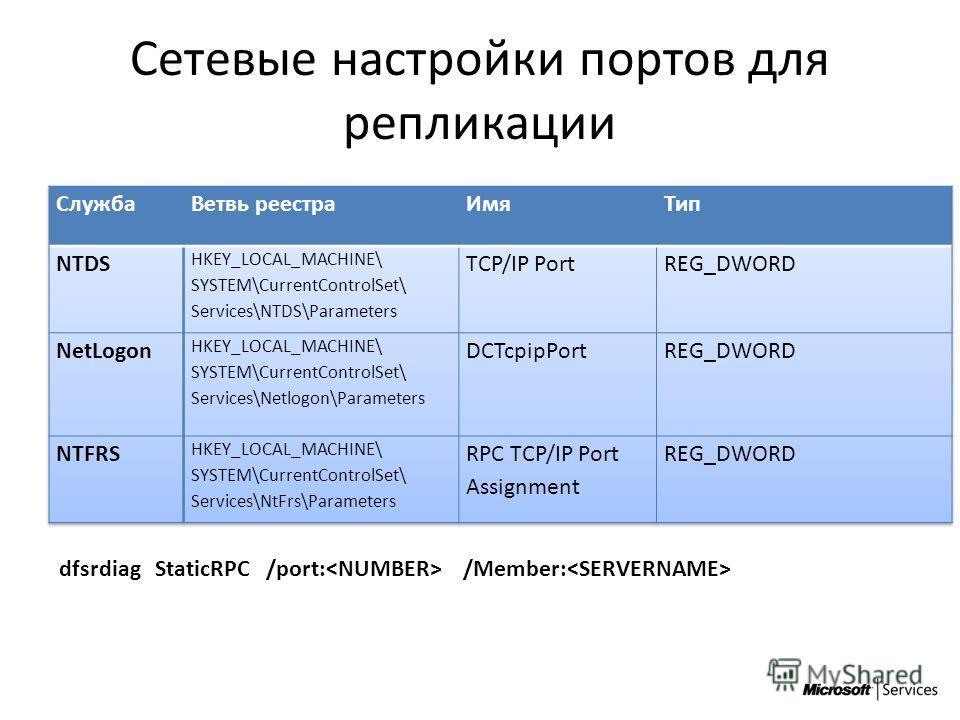 Microsoft & МРСК-СЗ Confidential Сетевые настройки портов для репликации dfsrdiag StaticRPC /port: /Member: