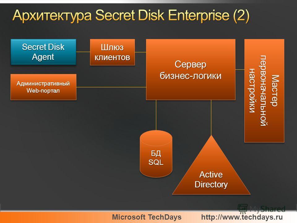 Microsoft TechDayshttp://www.techdays.ru Secret Disk Agent Административный Web-портал Шлюз клиентов Сервербизнес-логикиСервербизнес-логики Мастер первоначальной настройки БД SQL ActiveDirectoryActiveDirectory