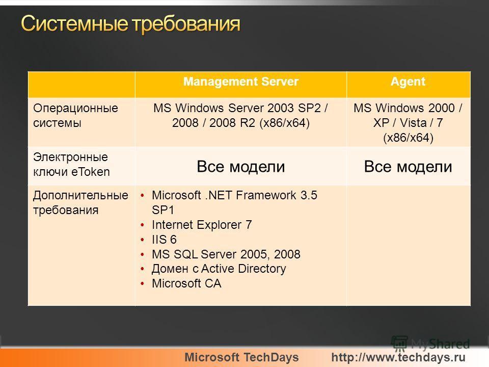 Microsoft TechDayshttp://www.techdays.ru Management ServerAgent Операционные системы MS Windows Server 2003 SP2 / 2008 / 2008 R2 (x86/x64) MS Windows 2000 / XP / Vista / 7 (x86/x64) Электронные ключи eToken Все модели Дополнительные требования Micros
