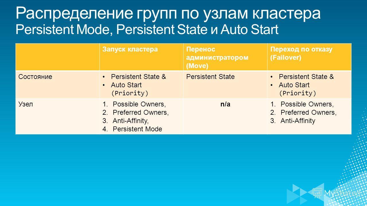 Запуск кластераПеренос администратором (Move) Переход по отказу (Failover) СостояниеPersistent State & Auto Start (Priority) Persistent StatePersistent State & Auto Start (Priority) Узел1.Possible Owners, 2.Preferred Owners, 3.Anti-Affinity, 4.Persis