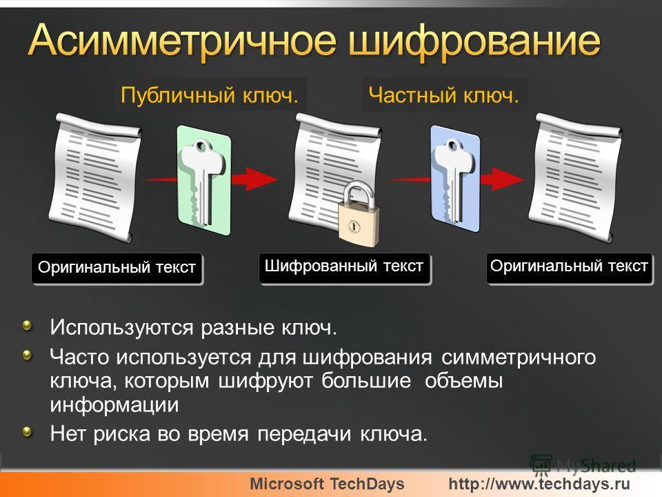 Microsoft TechDayshttp://www.techdays.ru Используются разные ключ. Часто используется для шифрования симметричного ключа, которым шифруют большие объемы информации Нет риска во время передачи ключа. Оригинальный текст Шифрованный текст Оригинальный т