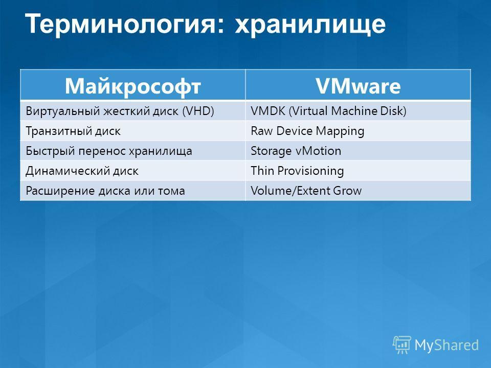 МайкрософтVMware Виртуальный жесткий диск (VHD)VMDK (Virtual Machine Disk) Транзитный дискRaw Device Mapping Быстрый перенос хранилищаStorage vMotion Динамический дискThin Provisioning Расширение диска или томаVolume/Extent Grow Терминология: хранили