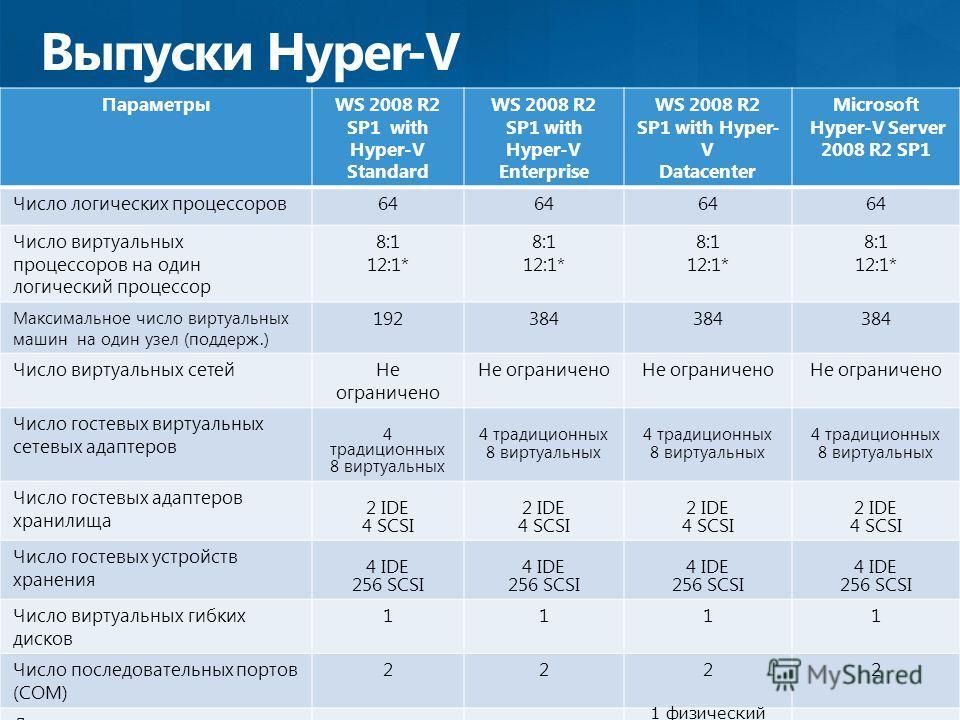 Выпуски Hyper-V ПараметрыWS 2008 R2 SP1 with Hyper-V Standard WS 2008 R2 SP1 with Hyper-V Enterprise WS 2008 R2 SP1 with Hyper- V Datacenter Microsoft Hyper-V Server 2008 R2 SP1 Число логических процессоров64 Число виртуальных процессоров на один лог