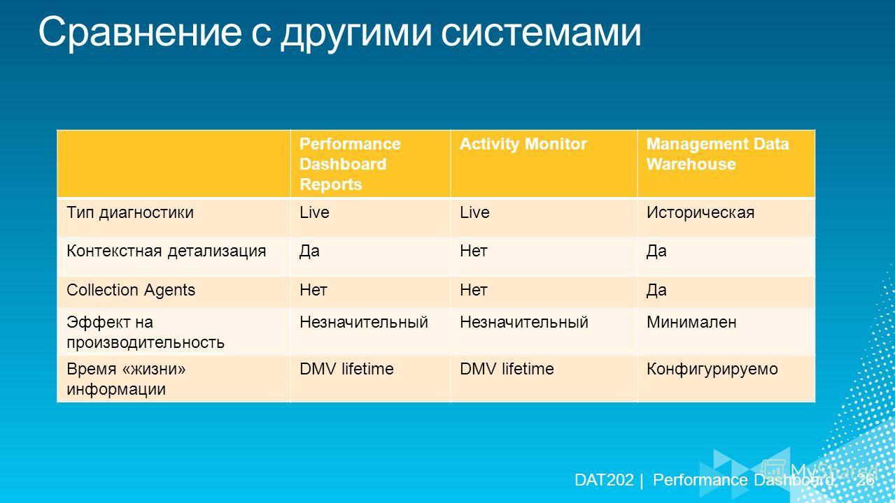 DAT202 | Performance Dashboard26 Performance Dashboard Reports Activity MonitorManagement Data Warehouse Тип диагностикиLive Историческая Контекстная детализацияДаНетДа Collection AgentsНет Да Эффект на производительность Незначительный Минимален Вре