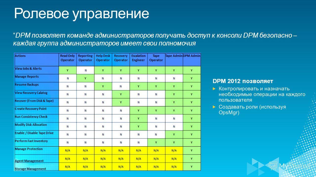 Ролевое управление DPM позволяет команде администраторов получать доступ к консоли DPM безопасно – каждая группа администраторов имеет свои полномочия