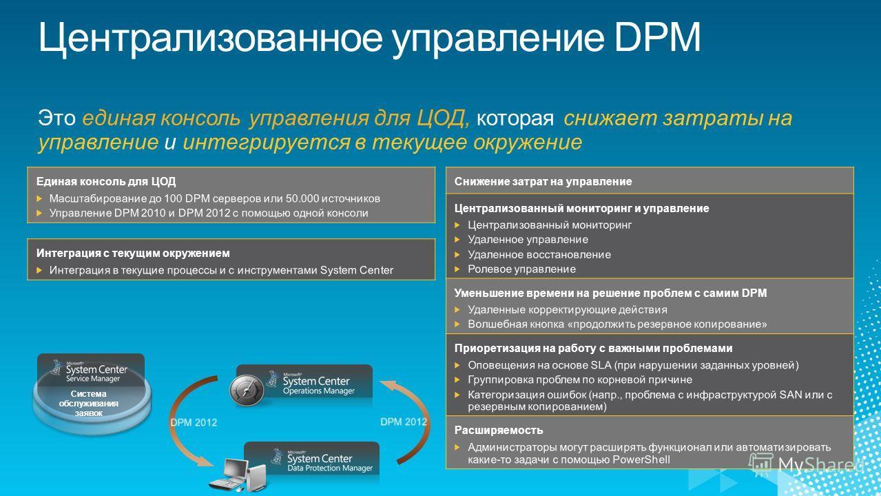 Это единая консоль управления для ЦОД, которая снижает затраты на управление и интегрируется в текущее окружение Снижение затрат на управление Система обслуживания заявок