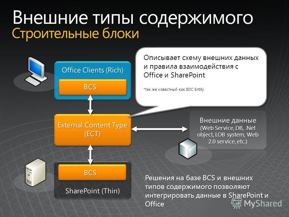 Решения на базе BCS и внешних типов содержимого позволяют интегрировать данные в SharePoint и Office Описывает схему внешних данных и правила взаимодействия с Office и SharePoint *так же известный как BDC Entity