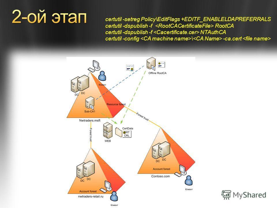 certutil -setreg Policy\EditFlags +EDITF_ENABLELDAPREFERRALS certutil -dspublish -f RootCA certutil -dspublish -f NTAuthCA certutil -config \ -ca.cert