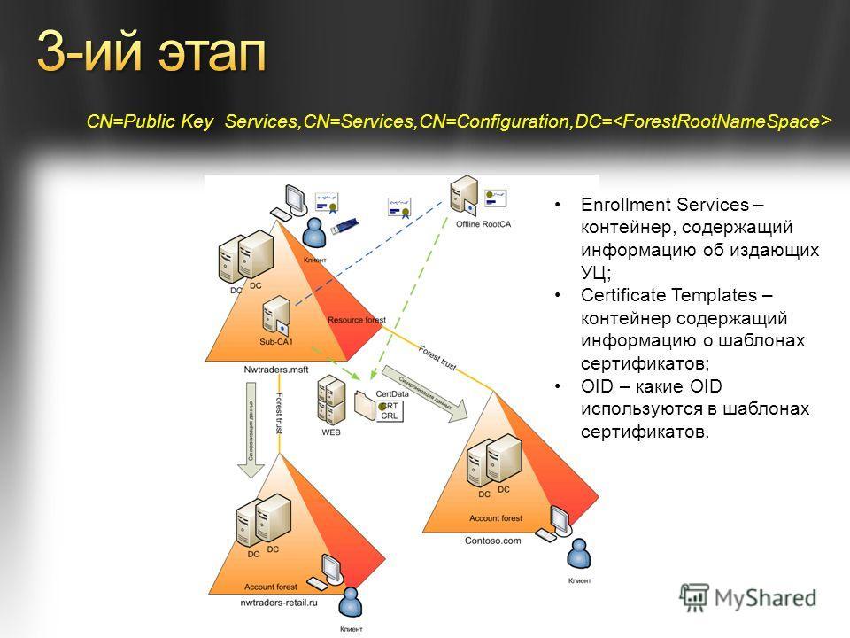 Enrollment Services – контейнер, содержащий информацию об издающих УЦ; Certificate Templates – контейнер содержащий информацию о шаблонах сертификатов; OID – какие OID используются в шаблонах сертификатов. CN=Public Key Services,CN=Services,CN=Config