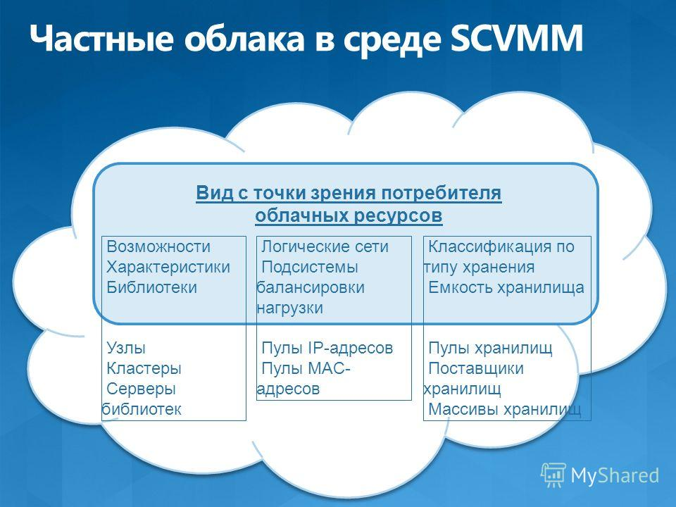 Вид с точки зрения потребителя облачных ресурсов Возможности Характеристики Библиотеки Узлы Кластеры Серверы библиотек Логические сети Подсистемы балансировки нагрузки Пулы IP-адресов Пулы MAC- адресов Классификация по типу хранения Емкость хранилища