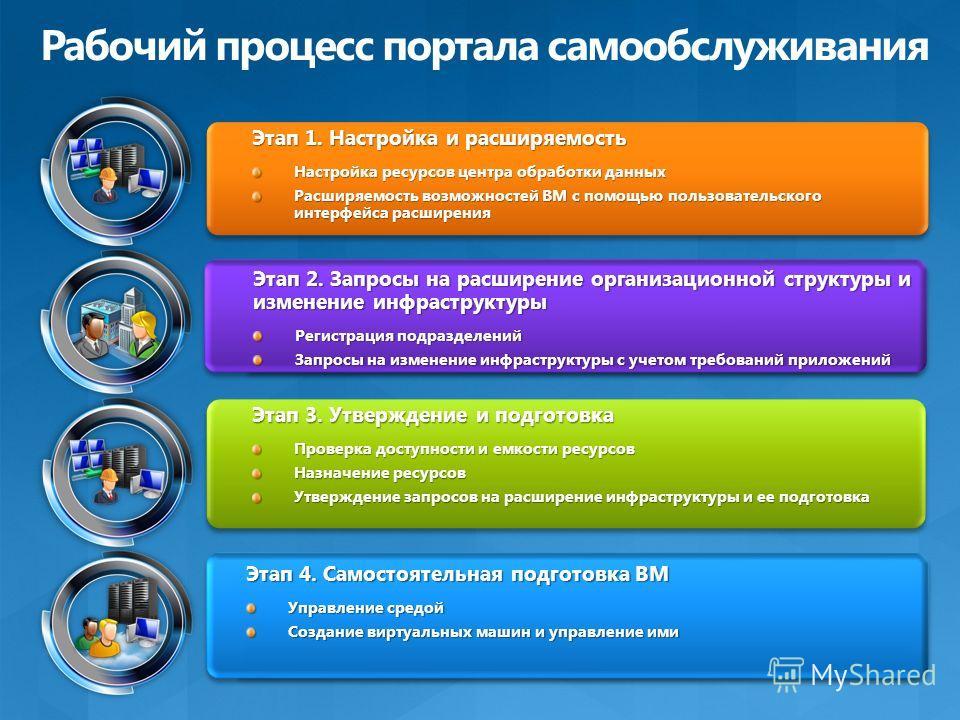 Этап 2. Запросы на расширение организационной структуры и изменение инфраструктуры Регистрация подразделений Запросы на изменение инфраструктуры с учетом требований приложений Этап 2. Запросы на расширение организационной структуры и изменение инфрас