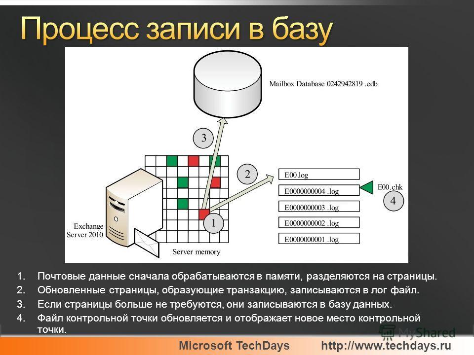 Microsoft TechDayshttp://www.techdays.ru 1.Почтовые данные сначала обрабатываются в памяти, разделяются на страницы. 2.Обновленные страницы, образующие транзакцию, записываются в лог файл. 3.Если страницы больше не требуются, они записываются в базу