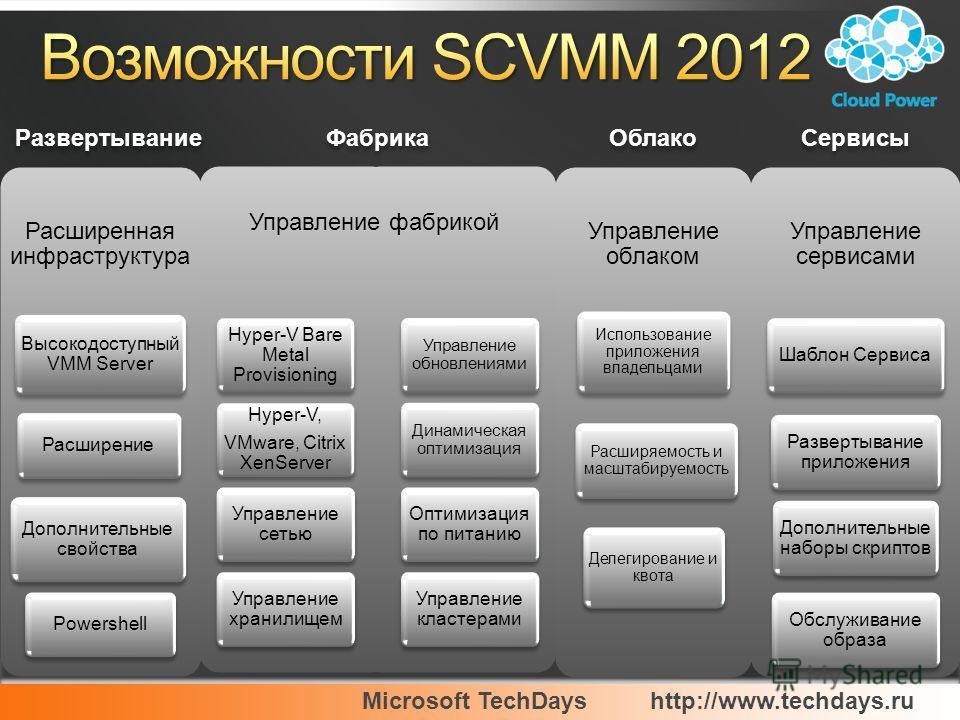 Microsoft TechDayshttp://www.techdays.ru Развертывание Сервисы Облако Фабрика Hyper-V Bare Metal Provisioning Hyper-V, VMware, Citrix XenServer Hyper-V, VMware, Citrix XenServer Управление сетью Управление хранилищем Управление обновлениями Динамичес