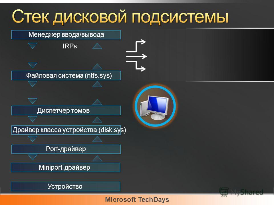 Microsoft TechDays Менеджер ввода/вывода Менеджер фильтров Файловая система (ntfs.sys) EWF Диспетчер томов Драйвер класса устройства (disk.sys) Port-драйвер Miniport-драйвер Устройство IRPs Минифильтр FBWF Минифильтр
