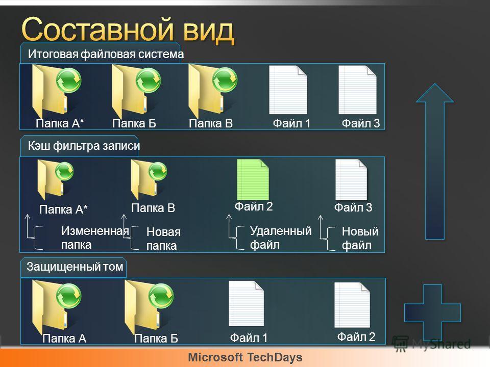 Microsoft TechDays Итоговая файловая система Папка А*Папка БПапка ВФайл 1Файл 3 Кэш фильтра записи Измененная папка Новая папка Удаленный файл Новый файл Папка А* Папка В Файл 3 Файл 2 Защищенный том Папка АПапка Б Файл 1 Файл 2
