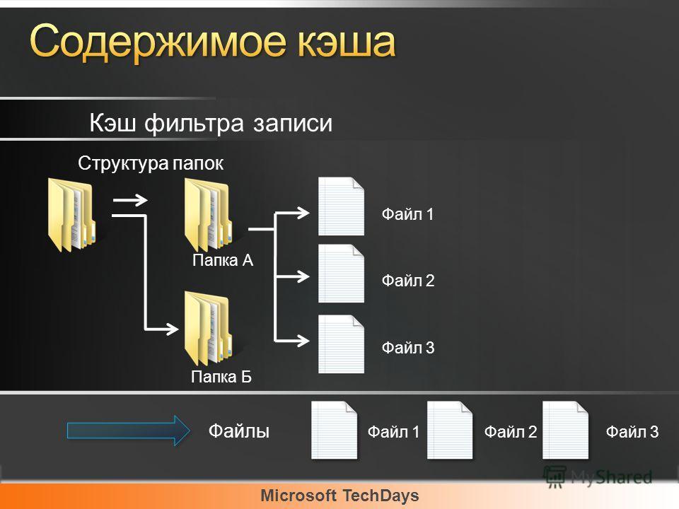 Microsoft TechDays Папка А Папка Б Файл 1 Файл 2 Файл 3 Структура папок Кэш фильтра записи Файлы Файл 1Файл 2Файл 3