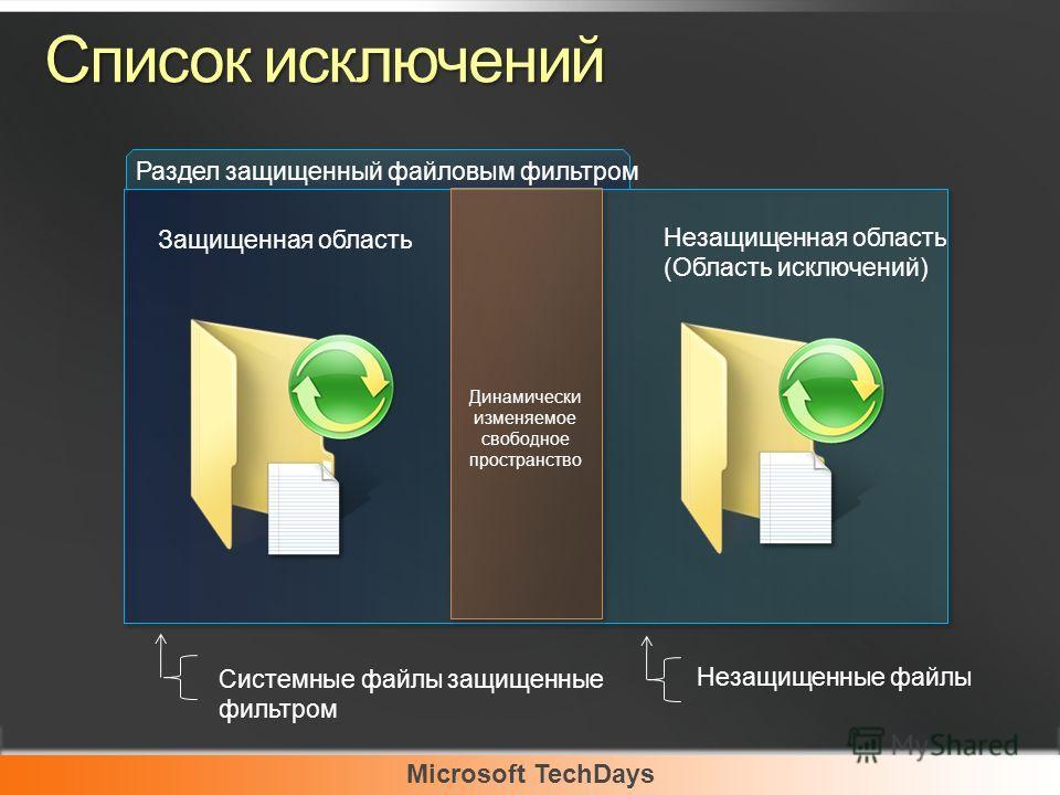 Список исключений Раздел защищенный файловым фильтром Системные файлы защищенные фильтром Динамически изменяемое свободное пространство Защищенная область Незащищенная область (Область исключений) Незащищенные файлы