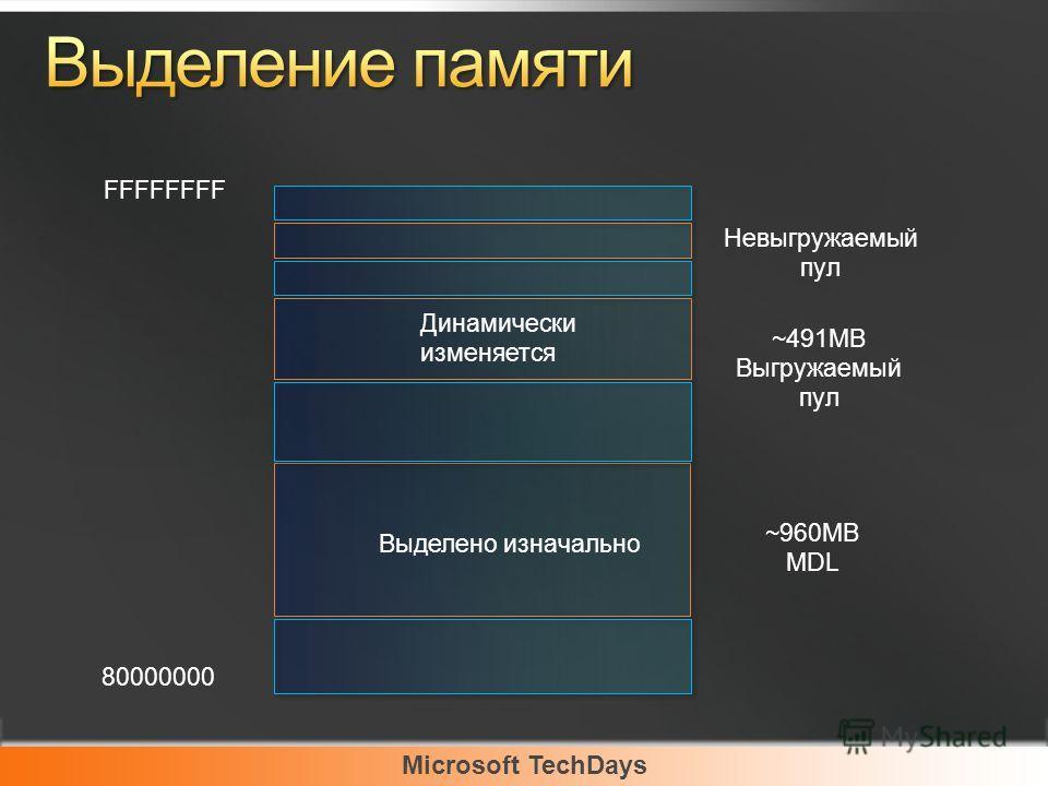 Microsoft TechDays FFFFFFFF Динамически изменяется Выделено изначально 80000000 Невыгружаемый пул ~491MB Выгружаемый пул ~960MB MDL
