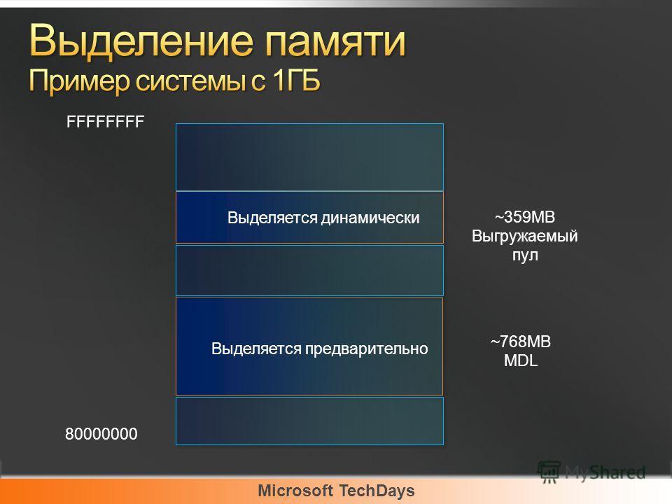 Microsoft TechDays FFFFFFFF Выделяется динамически Выделяется предварительно 80000000 ~359MB Выгружаемый пул ~768MB MDL