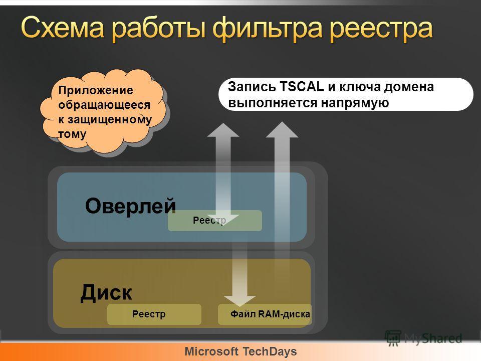Microsoft TechDays Оверлей Диск Запись TSCAL и ключа домена выполняется напрямую Приложение обращающееся к защищенному тому Файл RAM-диска Реестр