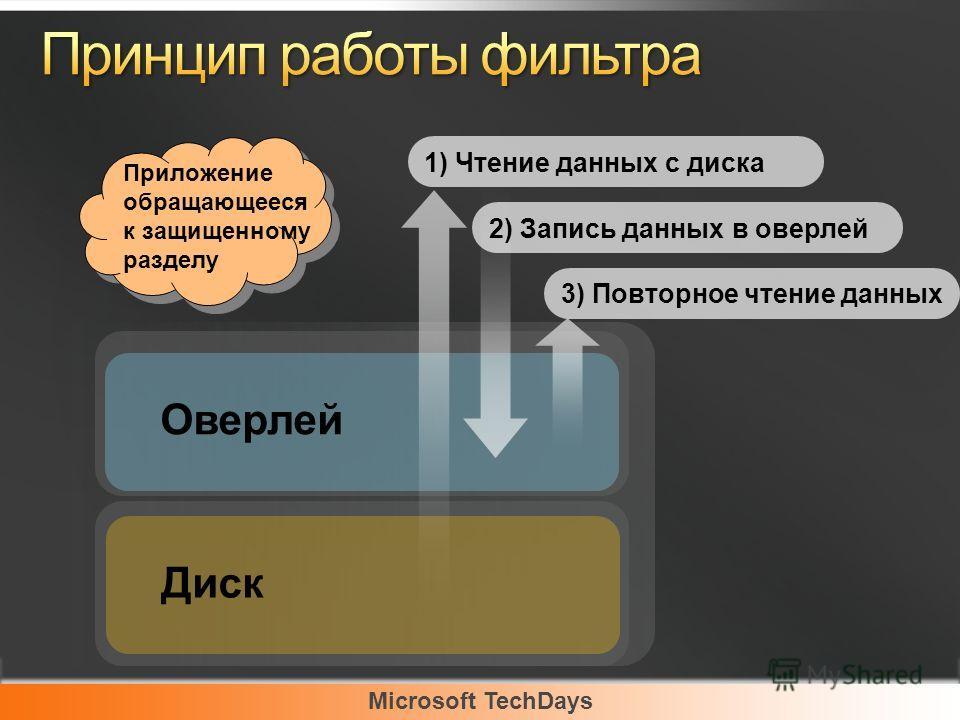 Microsoft TechDays Оверлей Диск 1) Чтение данных с диска 2) Запись данных в оверлей 3) Повторное чтение данных Приложение обращающееся к защищенному разделу