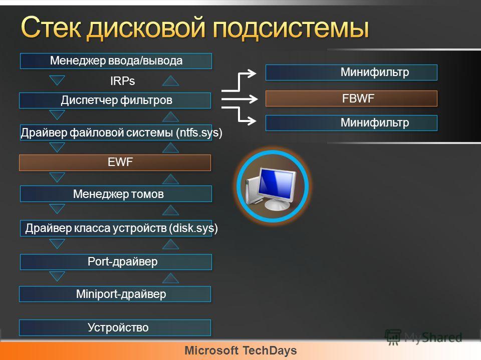 Microsoft TechDays Менеджер ввода/вывода Диспетчер фильтров Драйвер файловой системы (ntfs.sys) EWF Менеджер томов Драйвер класса устройств (disk.sys) Port-драйвер Miniport-драйвер Устройство IRPs Минифильтр FBWF Минифильтр