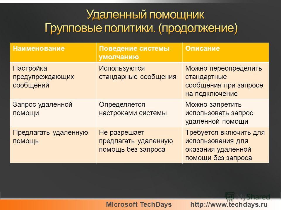 Microsoft TechDayshttp://www.techdays.ru НаименованиеПоведение системы умолчанию Описание Настройка предупреждающих сообщений Используются стандарные сообщения Можно переопределить стандартные сообщения при запросе на подключение Запрос удаленной пом