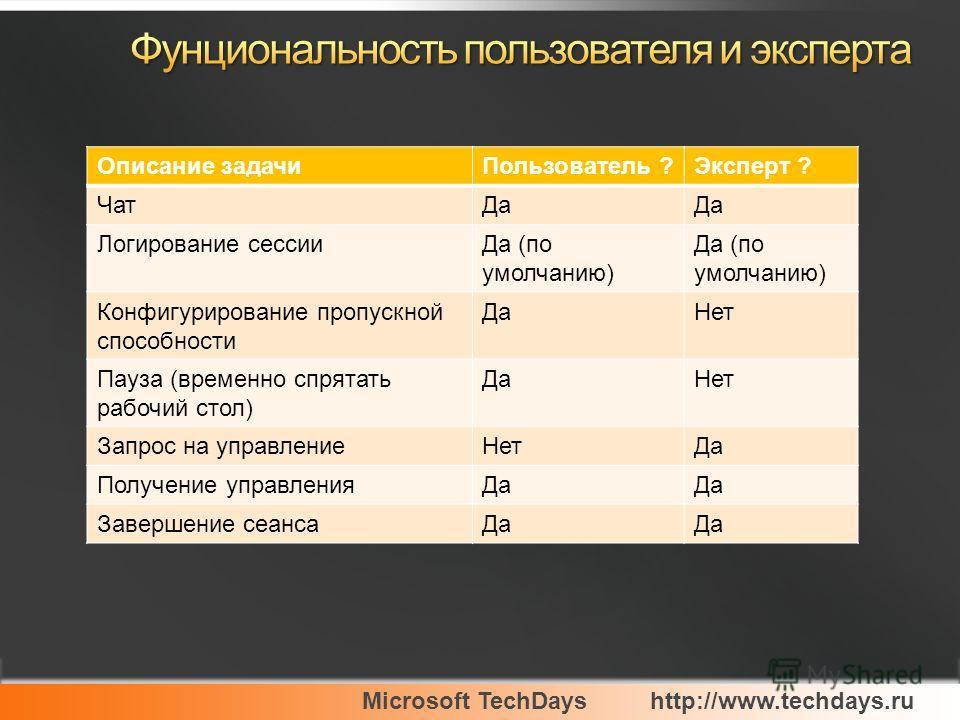 Microsoft TechDayshttp://www.techdays.ru Описание задачиПользователь ?Эксперт ? ЧатДа Логирование сессииДа (по умолчанию) Конфигурирование пропускной способности ДаНет Пауза (временно спрятать рабочий стол) ДаНет Запрос на управлениеНетДа Получение у