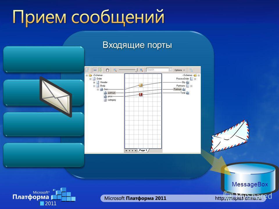 Входящие порты MessageBox