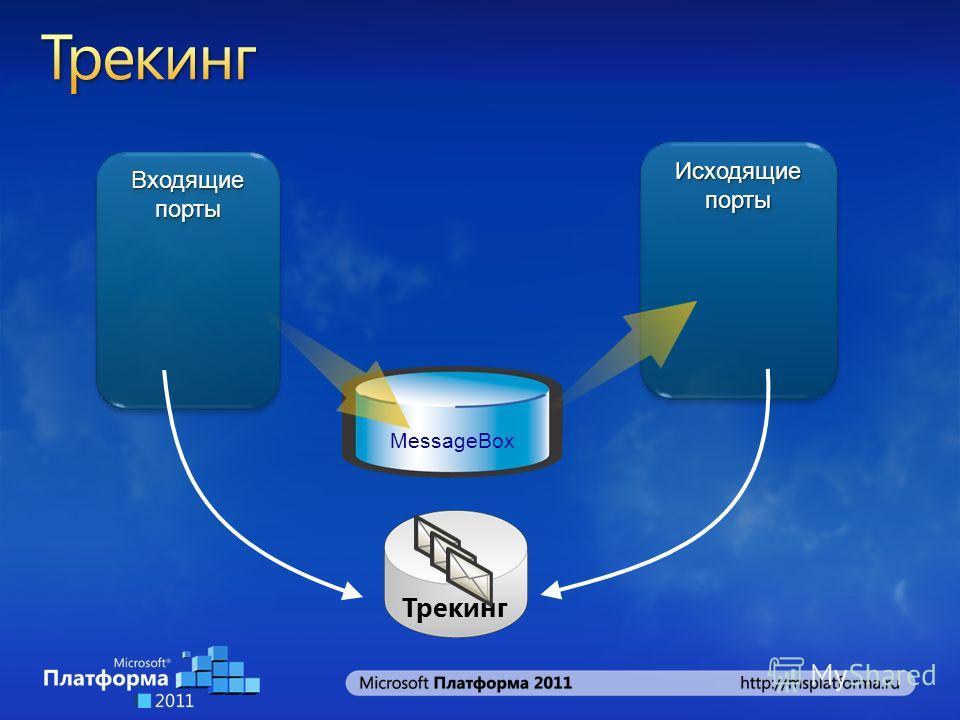 Исходящие порты MessageBox Входящие порты Трекинг