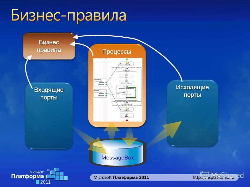 Исходящие порты MessageBox Входящие порты ПроцессыПроцессы Бизнес правила