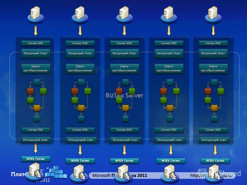 BizTalk Server Входящий Порт Исходящий порт Карта преобразования Схема XSD WSDL Схема Схема XSD WSDL Схема Входящий Порт Исходящий порт Карта преобразования Схема XSD Входящий Порт Исходящий порт Карта преобразования Схема XSD Входящий Порт Исходящий