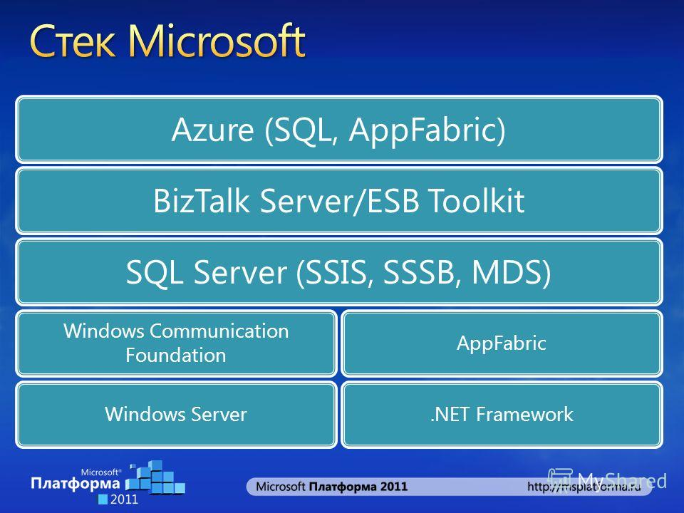 Azure (SQL, AppFabric)BizTalk Server/ESB ToolkitSQL Server (SSIS, SSSB, MDS) Windows Communication Foundation Windows Server AppFabric.NET Framework