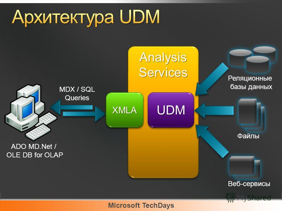 Microsoft TechDays Реляционные базы данных Файлы Веб-сервисы AnalysisServicesAnalysisServices UDMUDMXMLAXMLA MDX / SQL Queries ADO MD.Net / OLE DB for OLAP