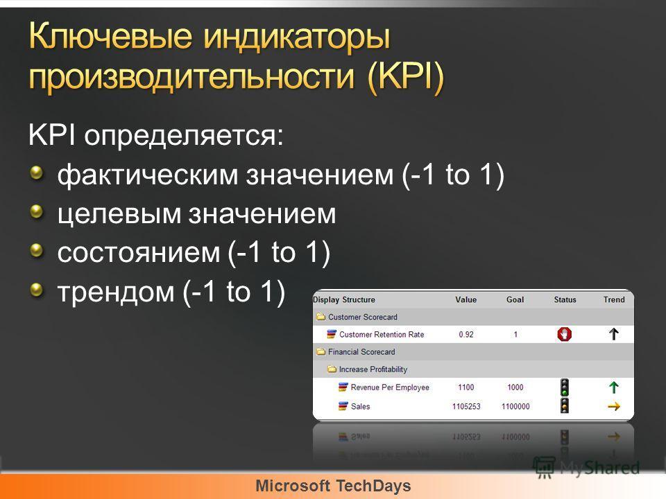Microsoft TechDays KPI определяется: фактическим значением (-1 to 1) целевым значением состоянием (-1 to 1) трендом (-1 to 1)