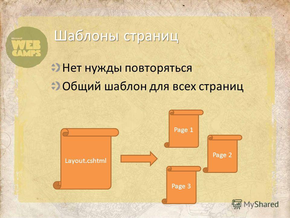 Нет нужды повторяться Общий шаблон для всех страниц Шаблоны страниц Layout.cshtml Page 1 Page 2 Page 3