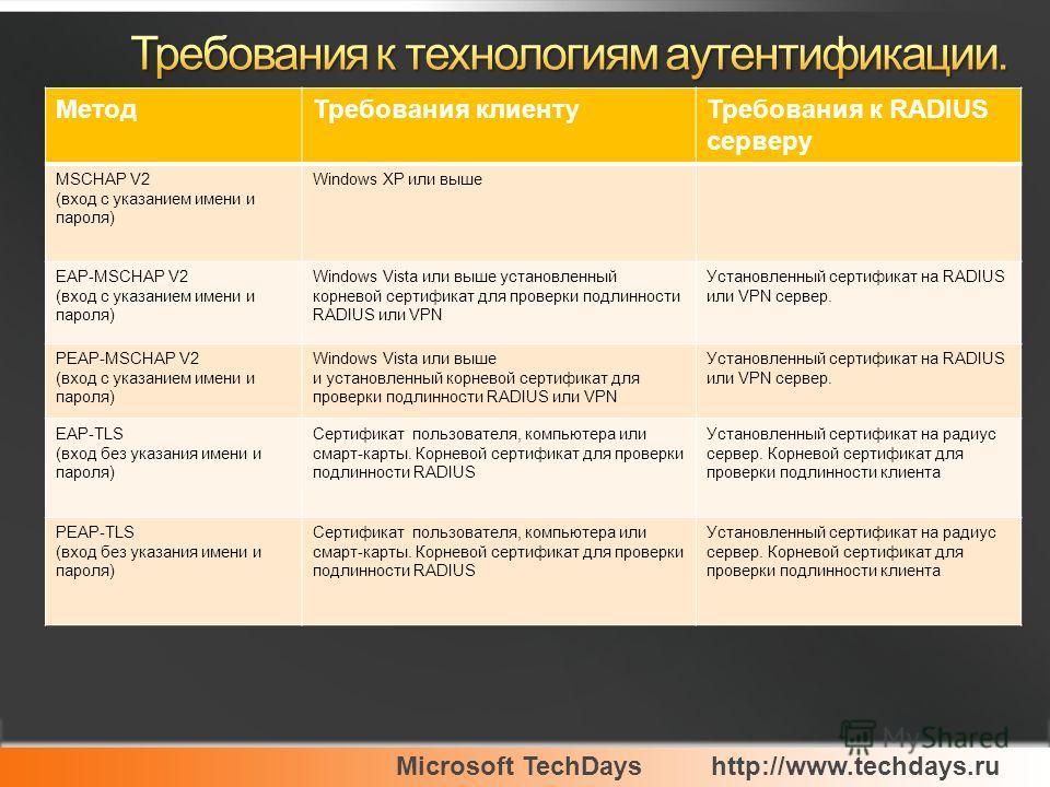 Microsoft TechDayshttp://www.techdays.ru МетодТребования клиентуТребования к RADIUS серверу MSCHAP V2 (вход с указанием имени и пароля) Windows XP или выше EAP-MSCHAP V2 (вход с указанием имени и пароля) Windows Vista или выше установленный корневой